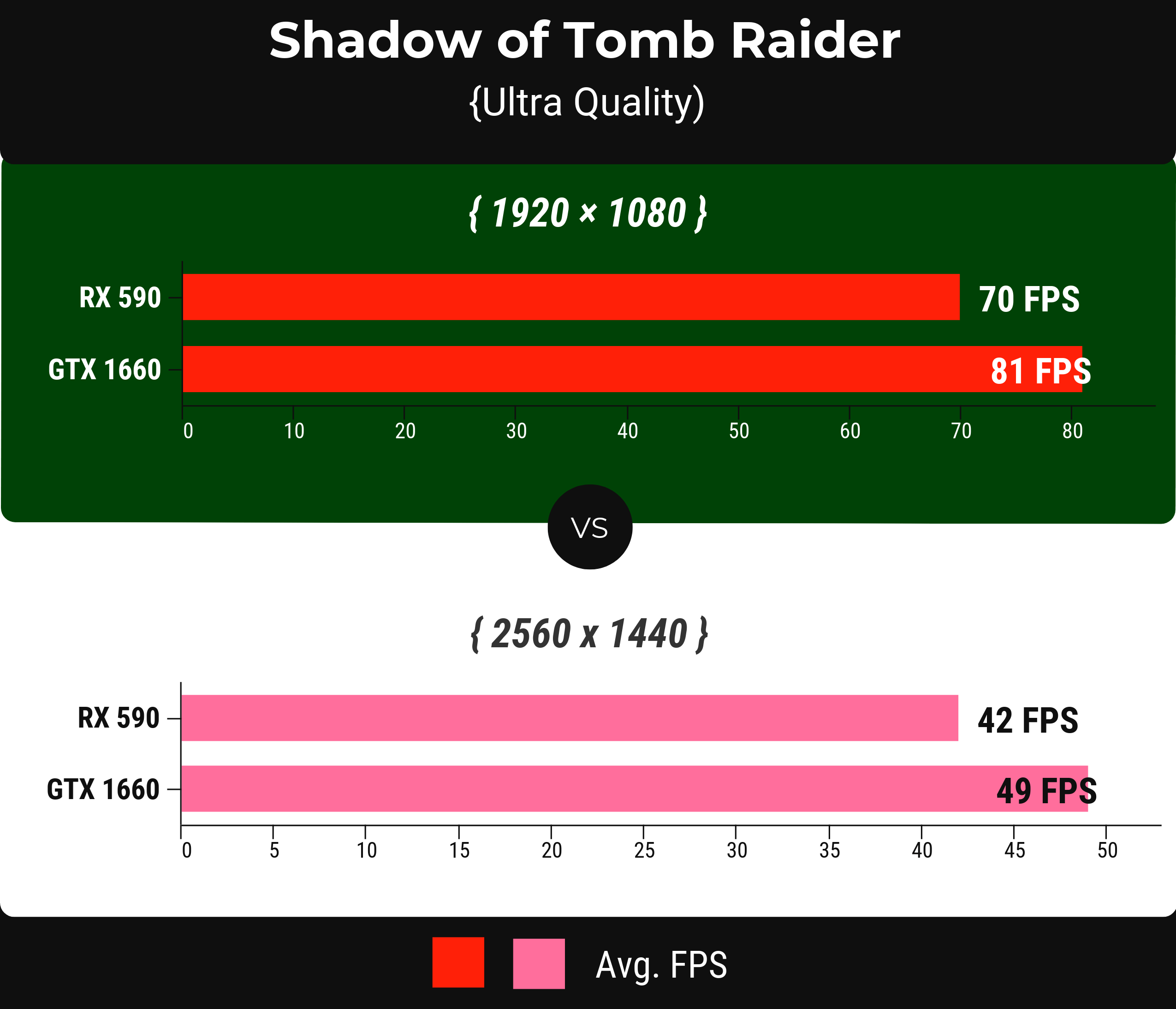 Shadow of Tomb Raider - rx 590 vs gtx 1660