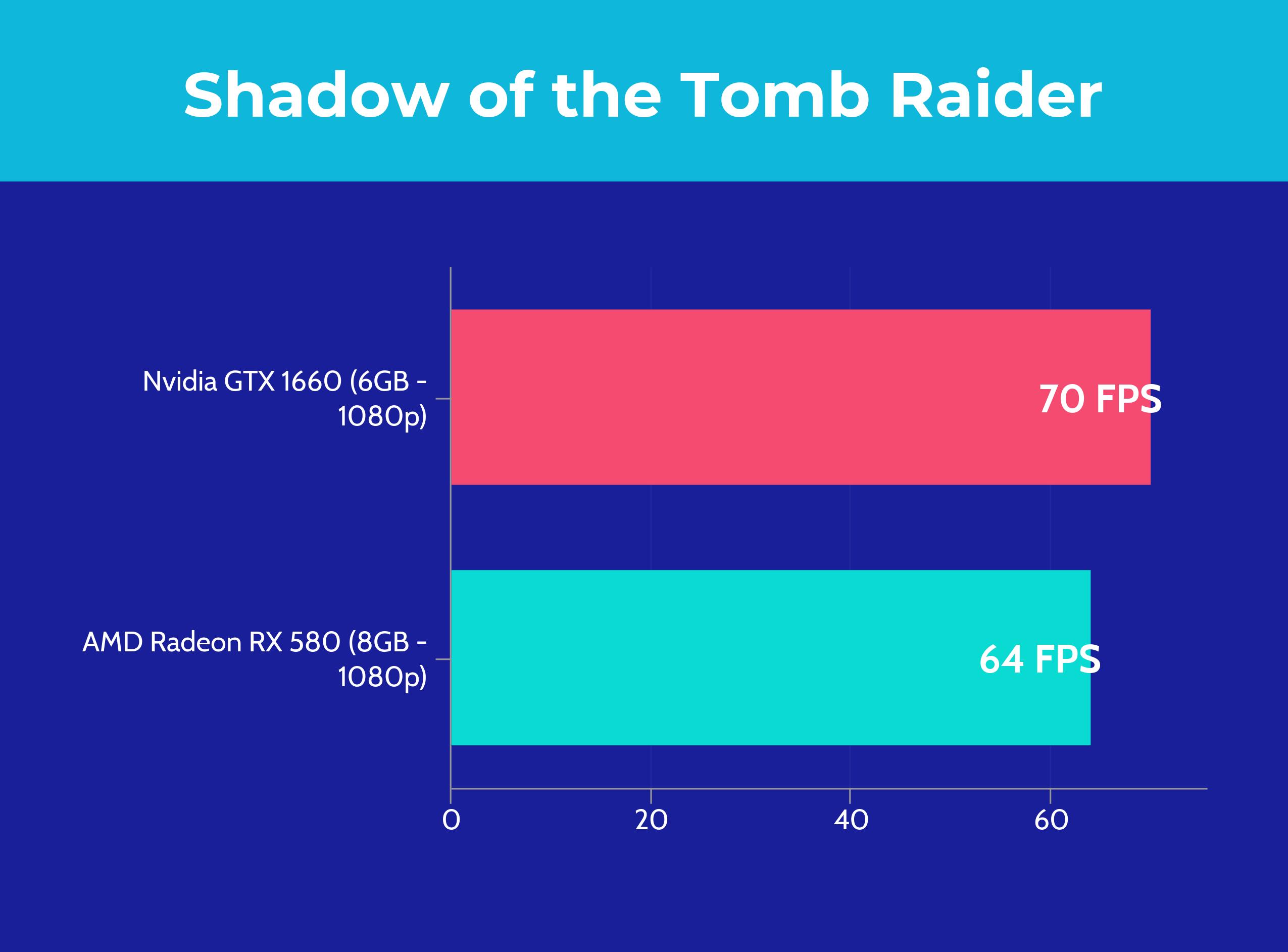 GTX 1660 vs RX 580 - Tomb Raider
