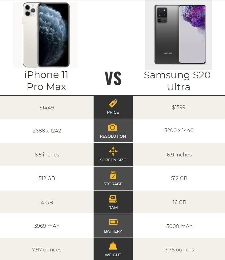 iPhone 11 Pro Max vs Samsung S20 Ultra